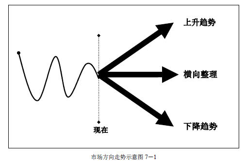 趋势交易法-鹿希武7-1