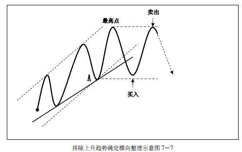 趋势交易法-鹿希武7-2