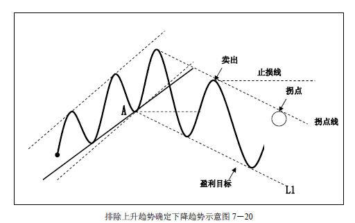 趋势交易法-鹿希武7-3