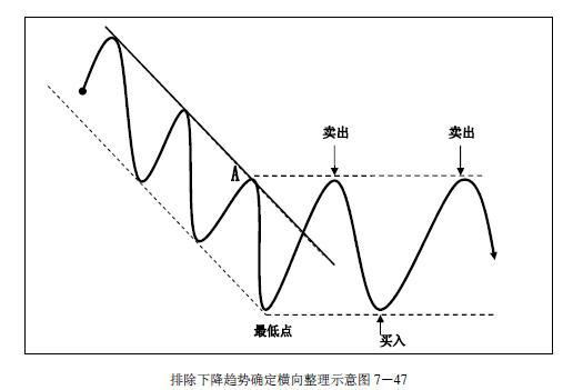 趋势交易法-鹿希武7-5