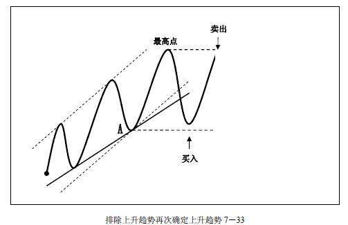 趋势交易法-鹿希武7-4